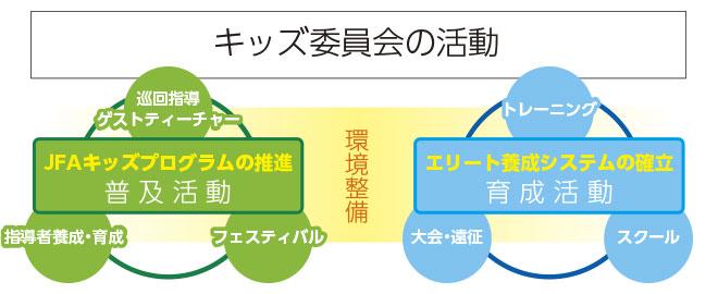 秋田県サッカー協会キッズ委員会の活動イメージ